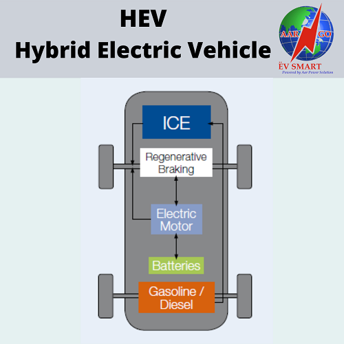 HEVs-Hybrid-Electric-Vehicles