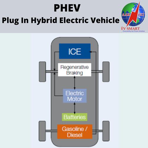 PHEVs-Plug-in-Hybrid-Electric-Vehicles